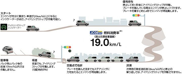 Nissan Cube Z12 Fuel Econony