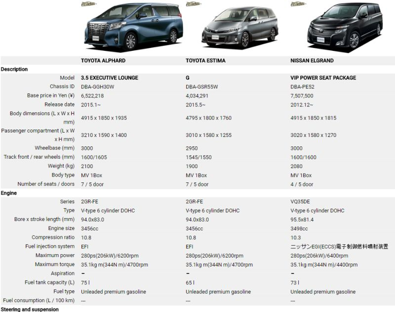 Japanese Vehicle Specifications People mover comparison example