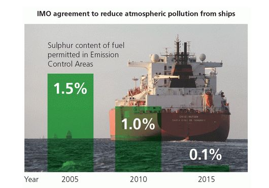 fuel sulphur limits