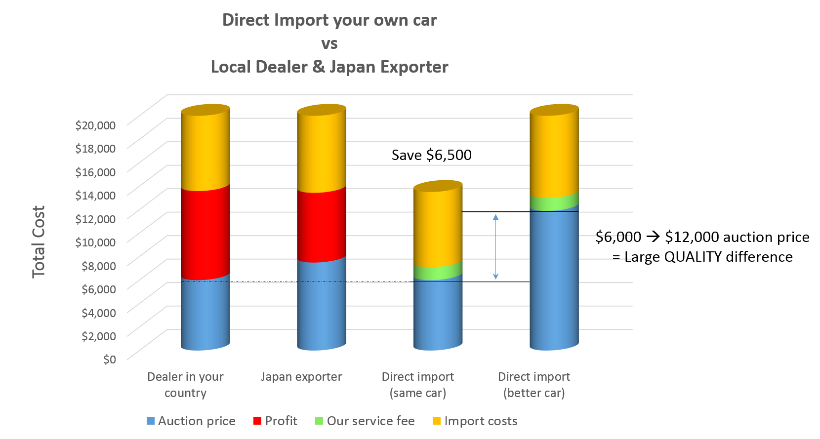 Import direct cost savings graph