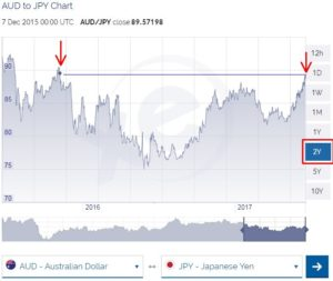 AUD to JPY rate chart 2 years