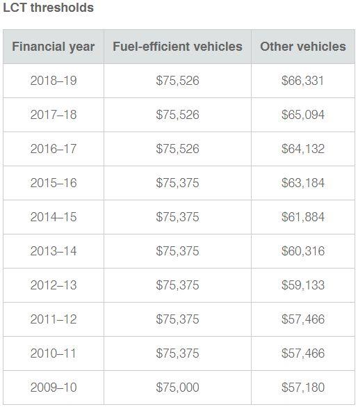 Luxury Car Tax thresholds