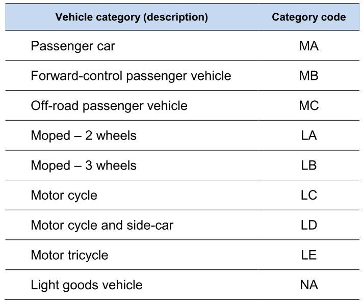 25 Year Rule vehicle categories